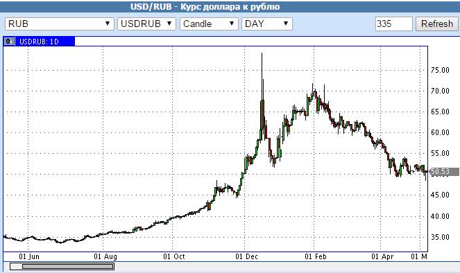 Форекс онлайн курс доллара к рублю график торги на ммвб доллар