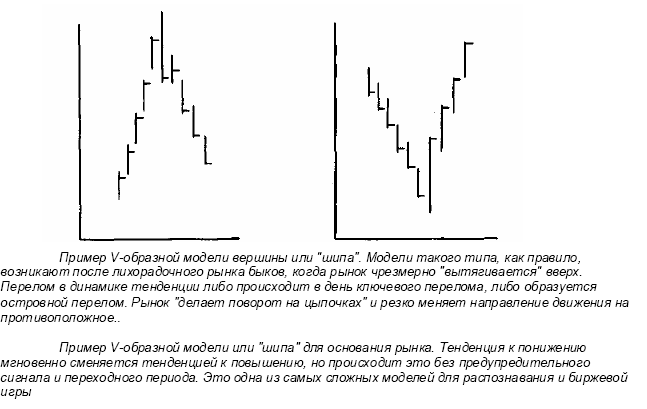 Перпендикуляр от импульса forex трейдеры форекс донецк
